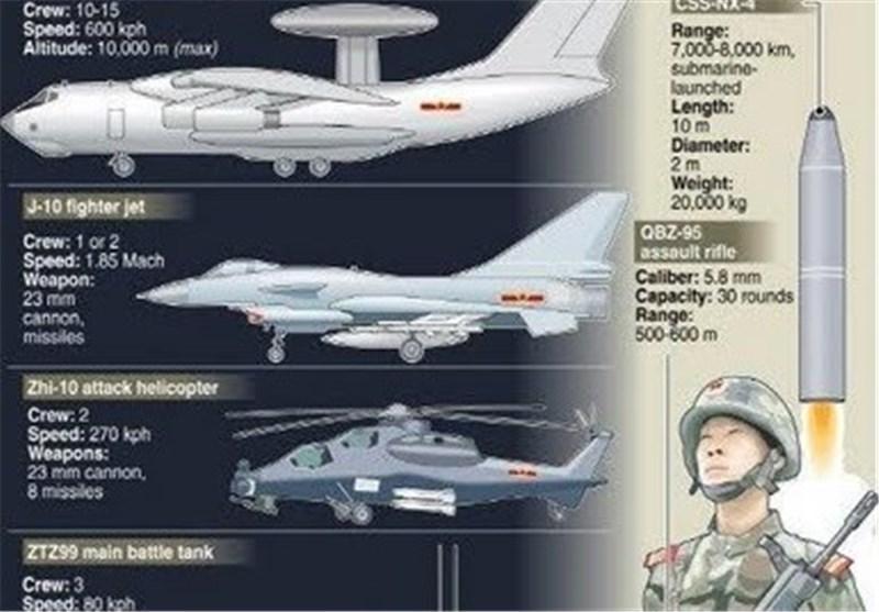 افزایش بودجه نظامی چین در امسال