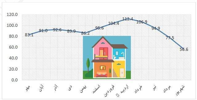 افت بازار مسکن از چه زمانی شروع شد؟