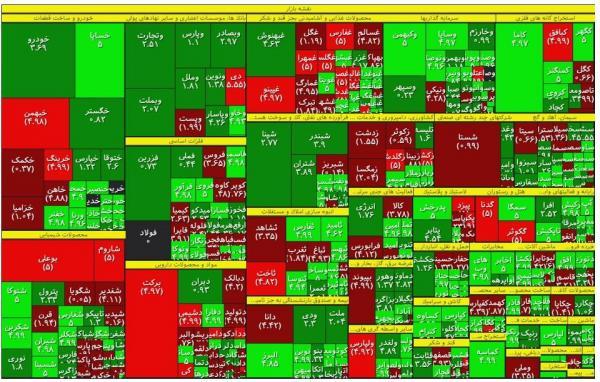 رشد 31 درصدی تقاضا در بورس ، روز خوب بزرگان بازار سهام