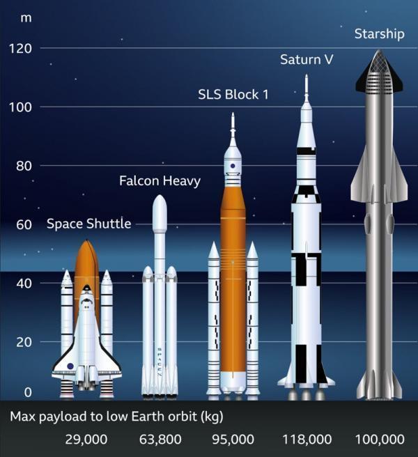 اسپیس ایکس با موشک سوپر هوی رکورد ساترن 5 را شکست و بلندترین موشک تاریخ را سر هم کرد!